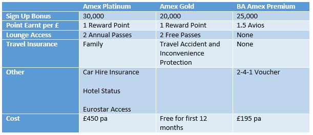 American Express Platinum UK Comparison
