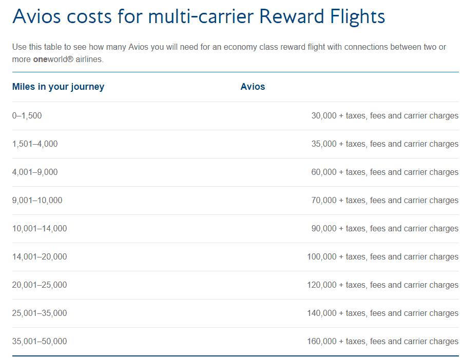 British Airways Reward flights