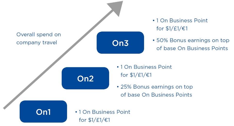 On Business British Airways